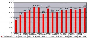 Statistik 2000 -2015